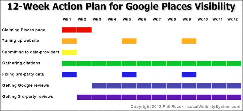 google-places-action-plan